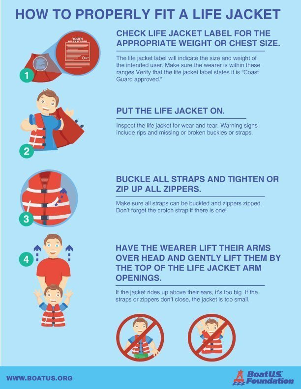 Life Jacket Loan Program - Fitting Guide